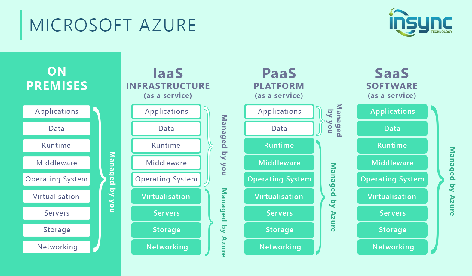 azure-explained